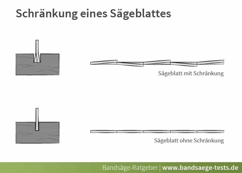 Bandsäge - Schränkung am Sägeblatt